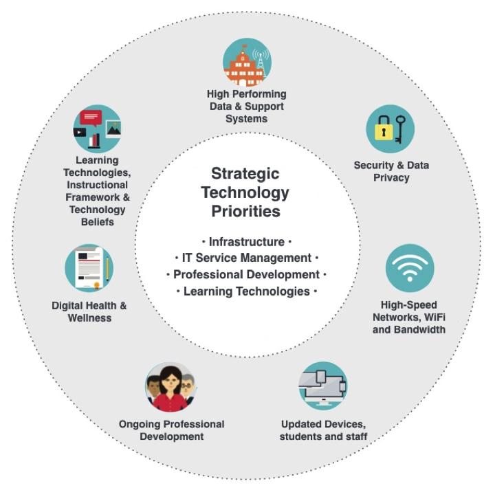Technology Planning | Minnetonka Public Schools