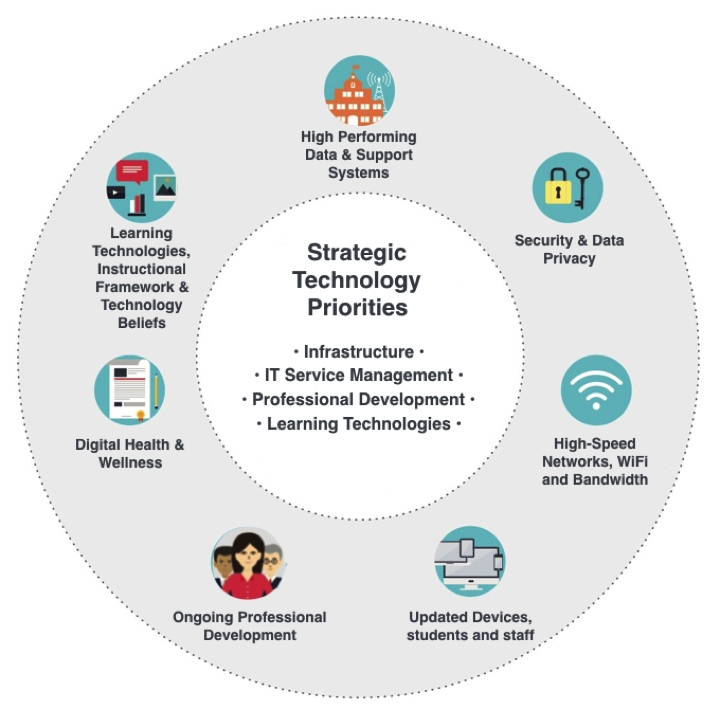 Circle graphic or technology plan